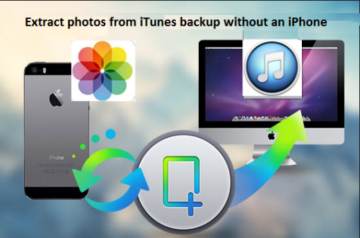iPhone/iPad/iPod Data Recovery: Recover lost photo